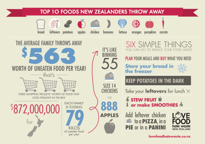 10-foods-nz-throw-away