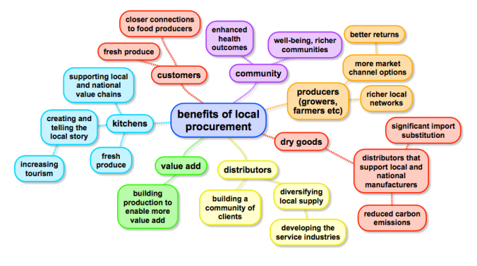 benefits-of-local-procurement