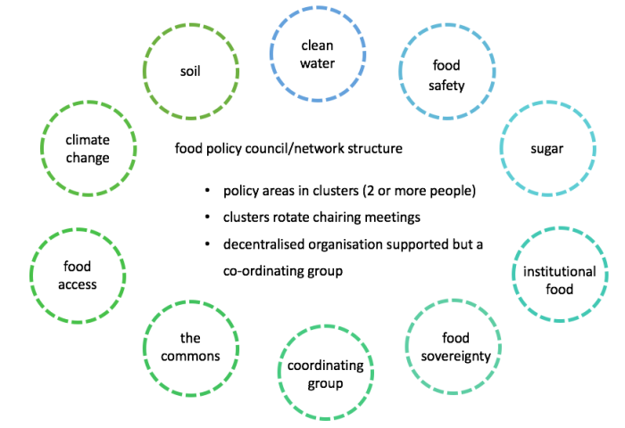 Food Policy structure