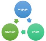 envision engage enact
