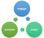 envision engage enact
